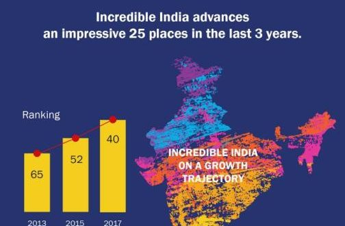 Global Tourism Ranking of India
